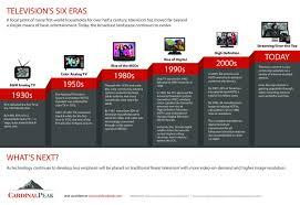 Design Eras Timeline Televisions Six Eras Visual Ly