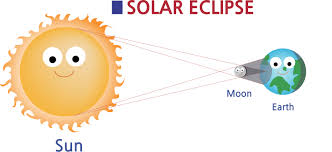 Image result for FREE clipart of the solar eclipse