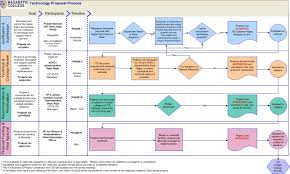 Project Proposal Flow Chart Nazareth College Its Project Request