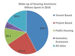 Housing Assistance Federal Safety Net