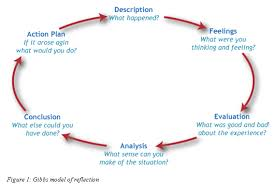 how to write a reflective essay the journal the the six stages of the model can be used to shape your essay
