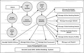 Airline Booking System Uml Diagram Freeprojectz