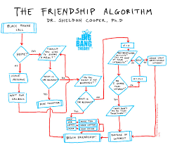 The Friendship Algorithm How To Scientifically Choose Your