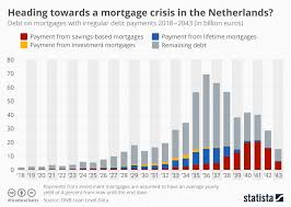 Chart Heading Towards A Mortgage Crisis In The Netherlands