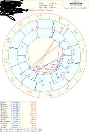 Love Hate Relationships Can Synastry Explain Lindaland