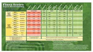 80 Surprising General Hydroponics Schedule