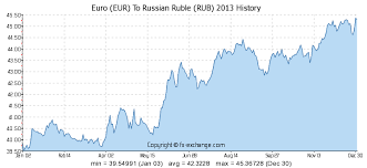 Euro To Dollar 2013 Chart 3000 Eur Euro Eur To Russian Ruble Rub Currency Exchange