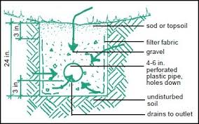 french drain construction.  French French Drain The Perforated Pipe Is Buried Horizontally Underground And  Surrounded By Gravel  And Drain Construction