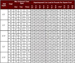 Metal Roof Gauge Thickness Chart