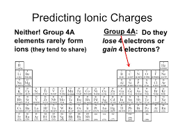 """Chemical Names and Formulas"""" H2OH2O. Naming Ions OBJECTIVES ..."""
