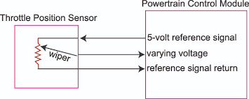 check engine light on part 2 ricks auto repair advice ricks tps sensor wiring diagram oxygen sensor