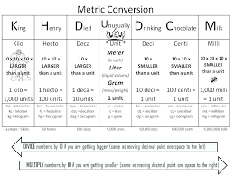 All Inclusive Measures Conversion Chart Ks2 Baby Weight