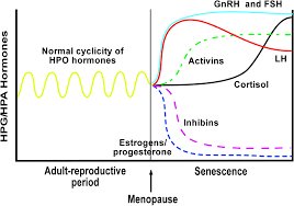 Fsh Levels Menopause Chart Www Tubal Org Project Fsh