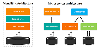 An Overview Of Monolithic Vs Microservices Architecture Msa