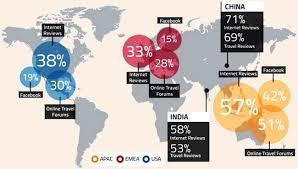 Социальные сети и туристические компании как выжить в эпоху  Социальные сети и туристические компании как выжить в эпоху цифровых технологий