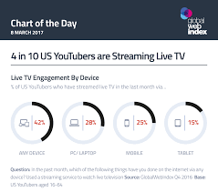Streaming Devices Comparison Chart 2017 4 In 10 U S Youtubers Are Streaming Live Tv