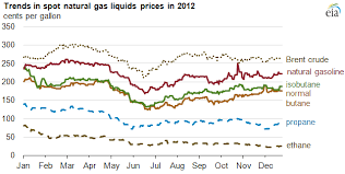 Natural Gas Liquids Price Chart 2012 Brief Natural Gas Liquids Prices Down In 2012 Today