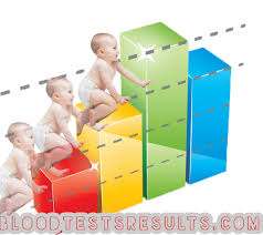 Hcg Levels Twins Hcg Levels Chart For Twins At Weeks 3 4 5