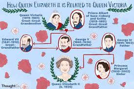 Connecting Queen Elizabeth Ii And Queen Victoria
