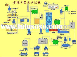 Standard Process Flow Chart Of Huali Powder Coating Line For