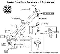 Nccco Service Truck Crane Operator Certification Overview