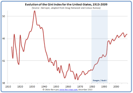 Income Inequality In The Us 1 3