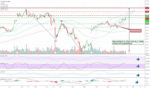 Vfc Stock Price And Chart Nyse Vfc Tradingview