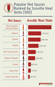 Sriracha2go Blog How Hot Is Sriracha On Scoville Scale
