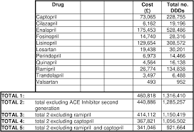 Ace Inhibitor Equivalency Chart Table 6 From Angiotensin Converting Enzyme Ace Inhibitors