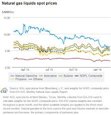 Butane Price Chart Haqs Musings Can Pakistan Use Qatar Lng Price Leverage For
