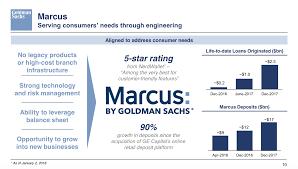 Online Balance Sheet Fortress Balance Sheet Goldman Sachs Online Lender Marcus