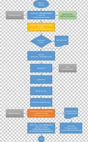 Erp Process Flow Chart Flowchart Erpnext Bill Of Materials Purchasing Process Flow