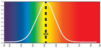 How Light Intensity Is Measured Eye Hortilux