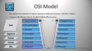 Data Link Layer Osi Model Physical And Data Link Layer Youtube