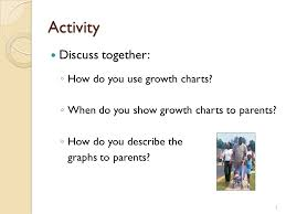 Wic Growth Charts Wic Inservice Implementation Of Who Growth Charts And