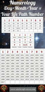 What Is My Numerology Chart Free Numerology Report For Your Exact Birth Date And Name