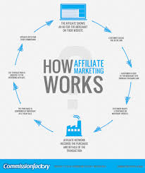 What Is Affiliate Marketing Online? How Can I Get Started With It?