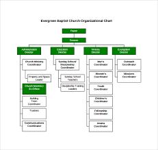 Church Organizational Chart Ministry Organizational Chart Always Up To Date Church