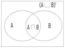 Venn Diagram A U B Stats Venn Diagram Zlatan Fontanacountryinn Com