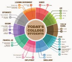 today s college students infographic bill melinda gates  click on the icons below to learn about college students in each of the foundation s priority states or go to student stories for profiles of the new