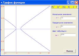 Построение графика функции Курсовая работа на visual basic  Курсовая работа visual basic 6 0