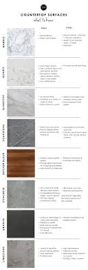 Non Granite Kitchen Countertops 17 Best Ideas About Kitchen Countertop Materials On Pinterest