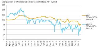 Бессрочные субординированные облигации Впервые в отечественной  В то время как субординированный долг нового стиля имеет пункт Неизменяемость это считается дополнительным фактором риска а не определяющим признаком