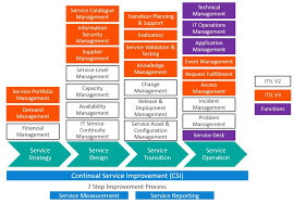 itil process itil v2 vs itil v3 whats the difference bmc blogs
