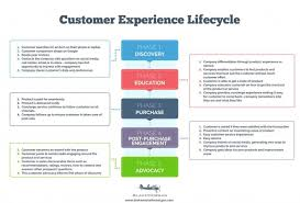 Another Way To Say Customer Service Breathing New Life Into The Customer Lifecycle