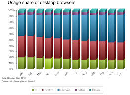 Extjs Stacked Bar Chart Whats New In Ext Js 5 1 Ext Js 5 1 4
