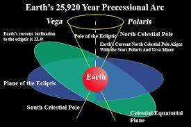 Image result for precession of the equinox