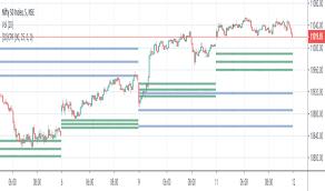 Cpr Indicators And Signals Tradingview