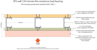steel frame system 120 minutes fire resistance load bearing wall proof sheeting i56