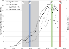 The Chinese import ban and its impact on global plastic waste trade ...